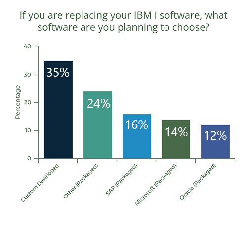 Results of the Global IBM i Survey – iAGE – IBM i and more
